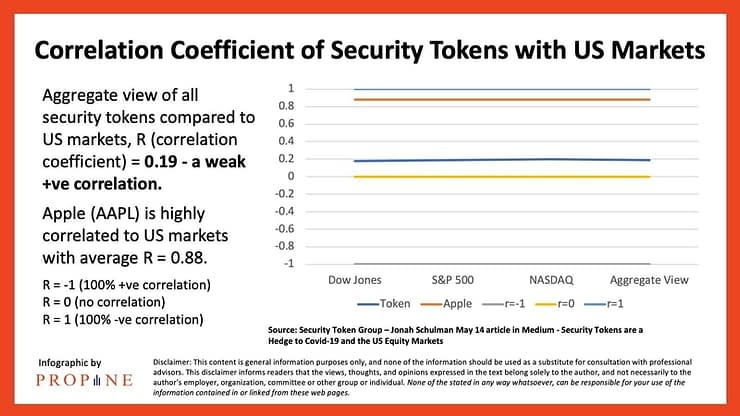 Security Token Group Coefficient
