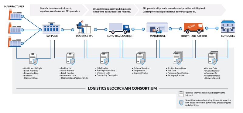 Blockchain Logistics