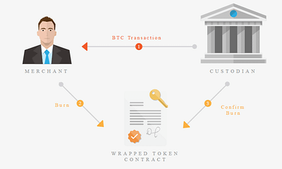What is Wrapped Bitcoin (wBTC) and Why it's So Important