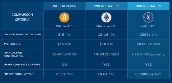 XinFin vs Bitcoin and Ethereum