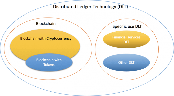 Blockchain vs Distributed Ledger Technology - Cryptodigest