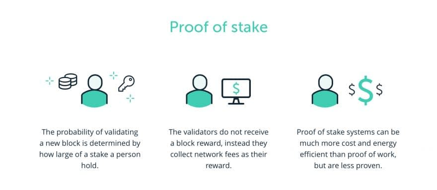 Proof-of-Stake via Ledger