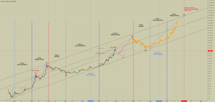 Bitcoin Yearly Price Cycle