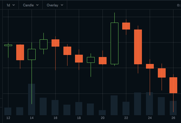 Candlestick Chart - Binance Trading Window