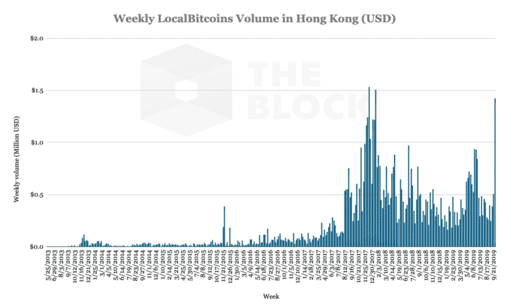 Hong Kong BTC Trading Volume via Block Crypto
