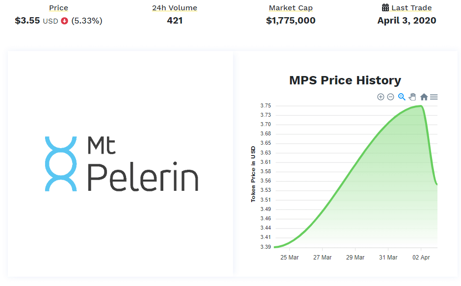 MPS Token Data via STOMarket