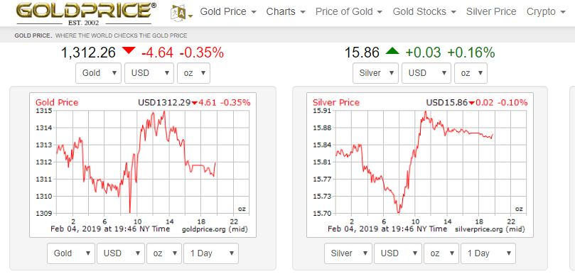 Gold Prices via Goldprice