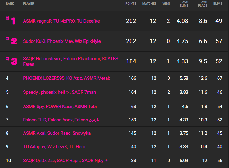 The top 10 trios in the Middle East in the Fortnite Champion Series. (Image: Fortnite Tracker)