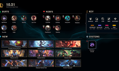 League of Legends And Teamfight Tactics Receive Patch Notes 10.21