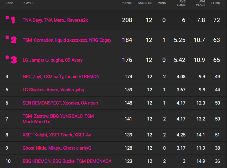 The top 10 trios in the NA East in the Fortnite Champion Series. (Image: Fortnite Tracker)