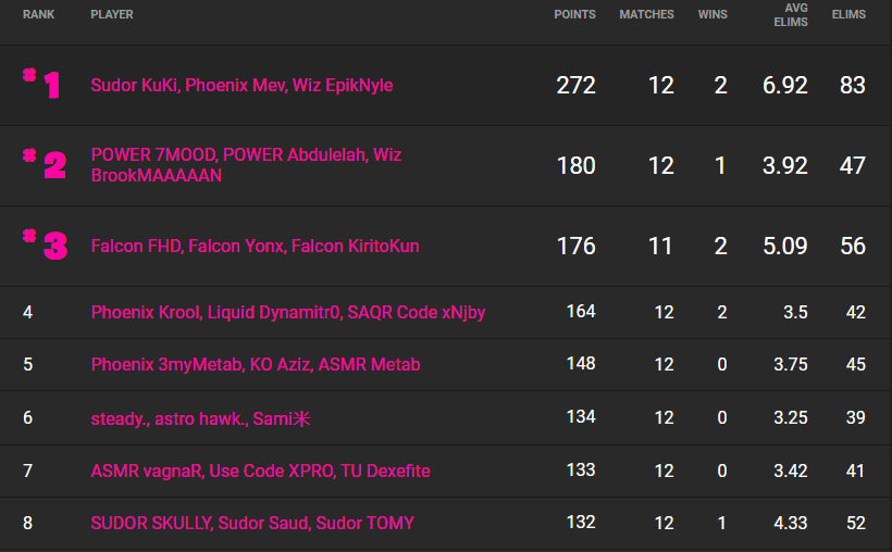 The 10 best trios from week 2 of the Fortnite Champion Series in Middle East. (Image: Fortnite Tracker)