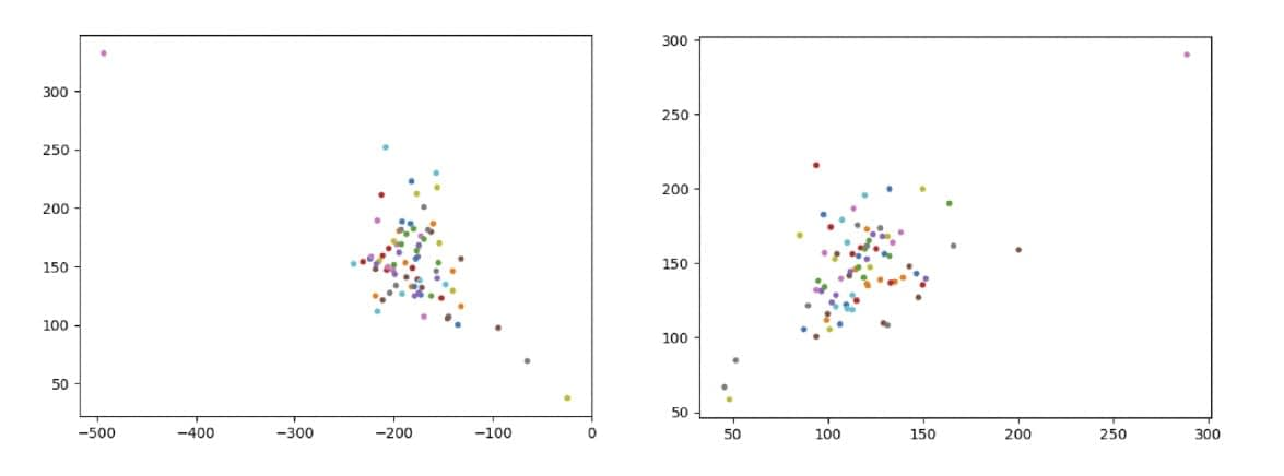 Average positions of keyfalls among users, with dots of identical color signifying keyfalls from the same users. Identifying same-user data helps to optimize the dataset and avoid overfitting by comparing average keyfall groupings from individual users, rather than training one user's keystrokes against each other.