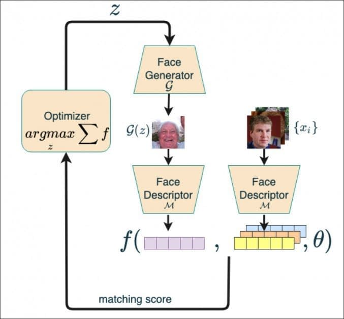 The Israeli system workflow, which uses the StyleGAN generator to iteratively seek out 'master faces'. Source: https://arxiv.org/pdf/2108.01077.pdf