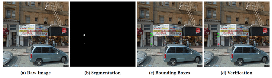 Left, the raw image from Google Street View. Next, the adapted segmentation mask. Third, an algorithmically-derived camera identification. Right, a human-verified placement.