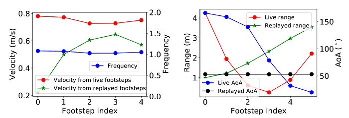 PURE replayed footstep analysis