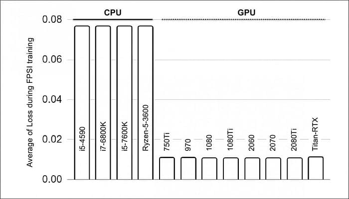 The average loss results for PredNet training across four CPUs and eight GPUs, with the network trained on 5000 video frames in 250 batches, with average loss for the last 1000 frames (50 batches) depicted. cuDNN was turned off.