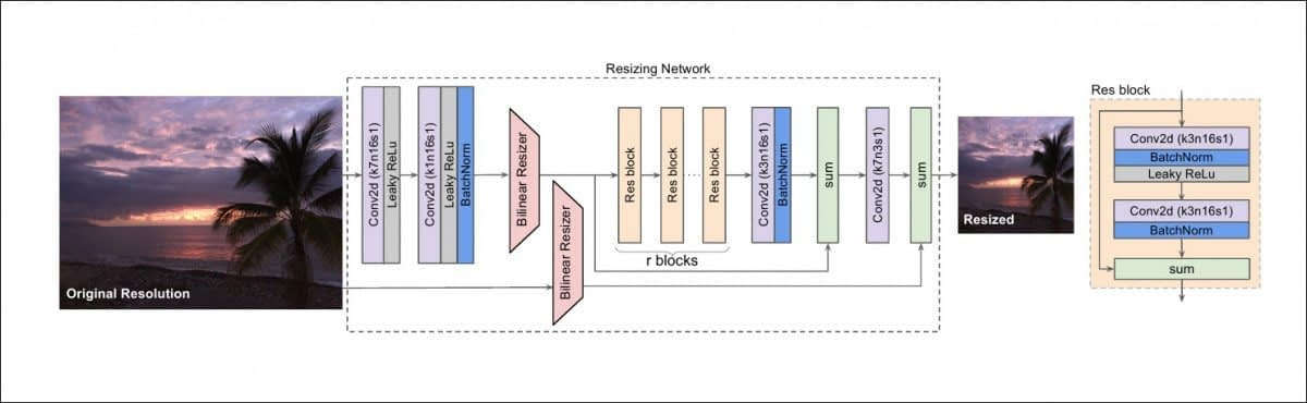 The CNN architecture for the Google Research proposed downsampling algorithm .