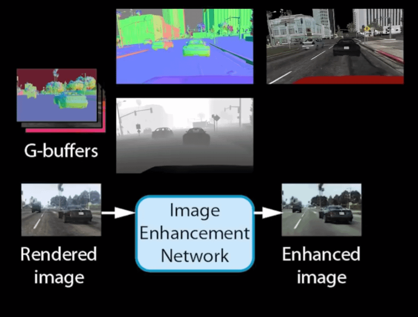 Intel's system enhances a completely finished and rendered frame from GTA5, adding segmentation and evaluated depth maps — two facets which could potentially be supplied directly by a stripped-down game engine. Source: https://www.youtube.com/watch?v=P1IcaBn3ej0