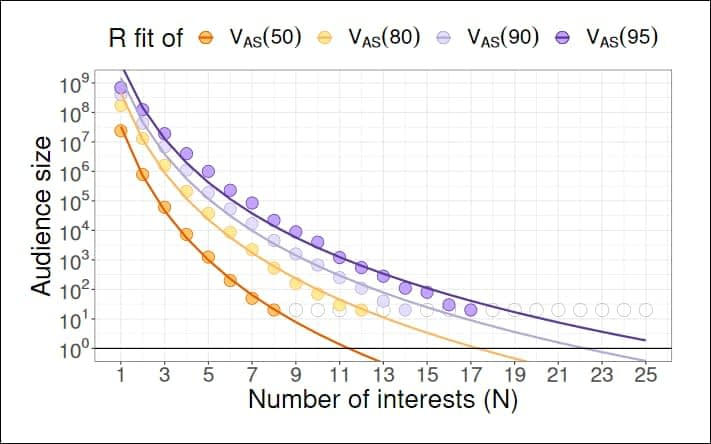 Results from the researchers' model, computing the number of interests necessary to individuate a user under various constraints. Source: https://arxiv.org/pdf/2110.06636.pdf