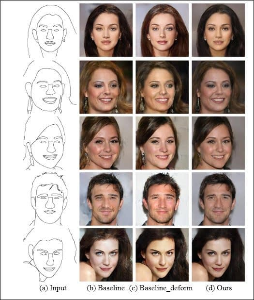Output from sketches in DeepFacePencil, which allows users to create photorealistic faces from sketches. Many similar sketch-to-image projects exist. Source: https://arxiv.org/pdf/2008.13343.pdf