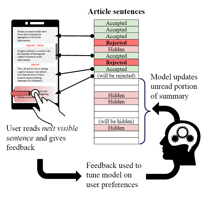 User feedback effectively edits, rewrites or entirely erases as-yet unseen portions of the article.