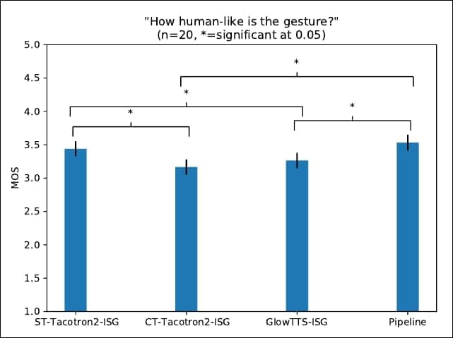 Asked 'How human is the gesture?', the fully integrated ISG model finishes slightly ahead of the slower pipeline model, with the Tacotron and Glow-based models further behind.