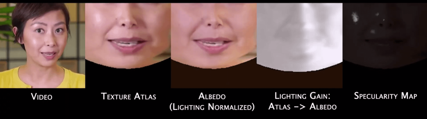 Splitting out the various facets of the video facial imagery allows greater control in video synthesis.