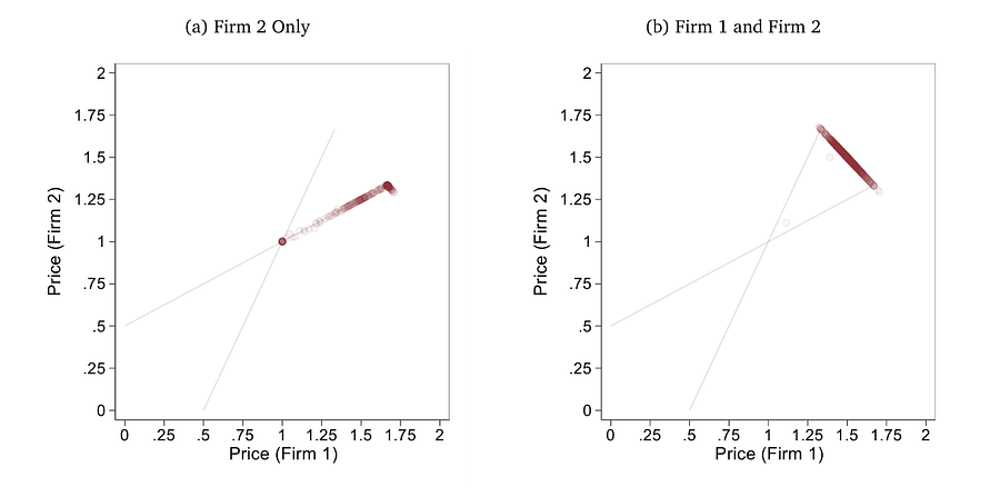 Left, an analysis of a duopoly where one retailer has a faster and more frequent updating algorithm than the other. Right, an analysis of price apogee where retailers have equivalent, high-frequency pricing algorithms derived from pricing scraped from the other's data. Higher prices are the result. Source: https://www.nber.org/system/files/working_papers/w28860/w28860.pdf