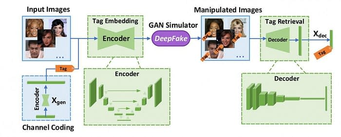 An overview of the FakeTagger architecture. Source data is used to generate a 'redundant' facial characteristic, ignoring background elements which will be masked out through a typical deepfake workflow. The message is recoverable at the other end of the process, and identifiable through an apposite recognition algorithm. Source: http://xujuefei.com/felix_acmmm21_faketagger.pdf