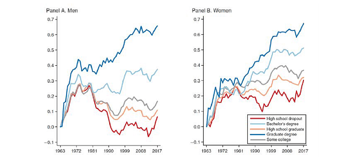 Divergence of earnings trends according to the NBER. Source: https://www.nber.org/system/files/working_papers/w28920/w28920.pdf