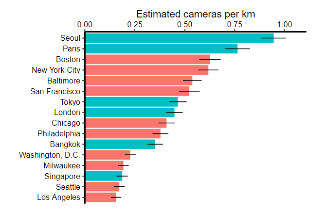 Surveillance camera density across cities in the US, Asia and Europe, according to Stanford research.
