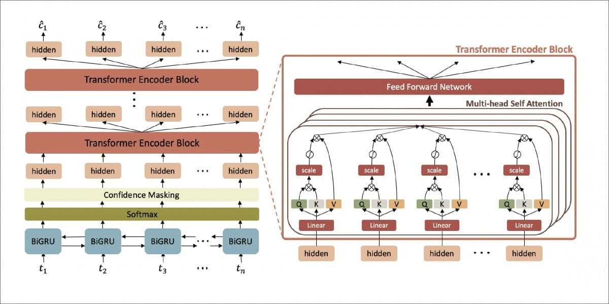 The network architecture of SA-NCD, where Q/K/V stand for query, key and value of self-attention. Source: https://arxiv.org/pdf/2108.09030.pdf
