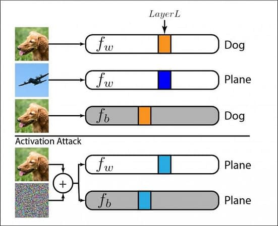 Feature mode perturbations perform an activation attack in which the properties of a single image are pushed toward the property state of the opponent image.  In this case, the attack forces the machine learning identification system to classify the dog as an airplane.  Source: https://openaccess.thecvf.com