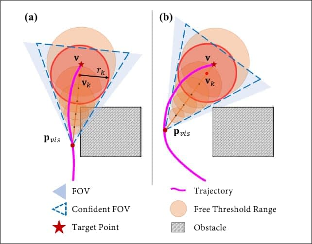 Tests where the system ignores visibility (left) and where the trajectory is recalculated to consider visibility as critical to a flight path (right).
