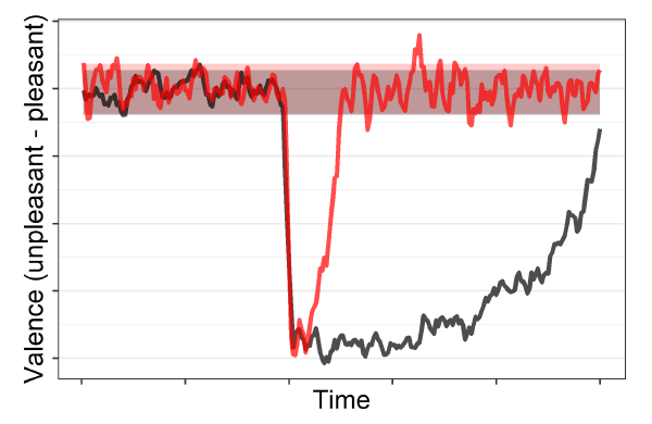 In this abstract example, the character represented by the black line has a far lower recovery rate from a disturbed or discordant event-driven emotional state than a corresponding character.