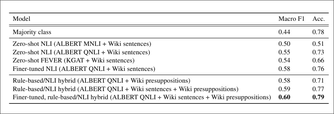 The performance of the verification models, where 'Wiki sentences' uses sentences obtained from question-related Wikipedia articles, and 'Wiki presuppositions' are generated presuppositions from those sentences.