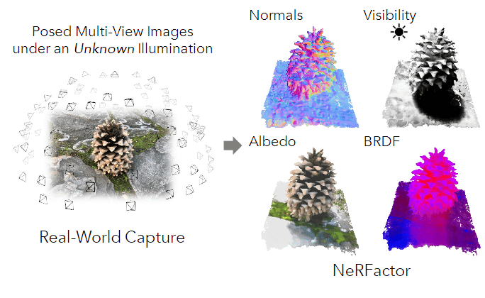 The MIT and Google NeRFactor approach separates out normals, visibility (shadows), texture and local albedo, but it does not reflect an environment, because it exists in a vacuum. Source: https://arxiv.org/pdf/2106.01970.pdf