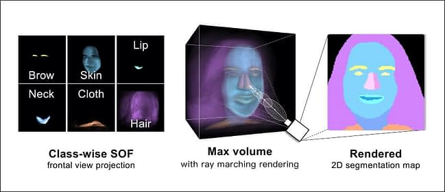 Ray marching is used to calculate the volume of semantic segmentation maps, enabling multiple viewpoints.