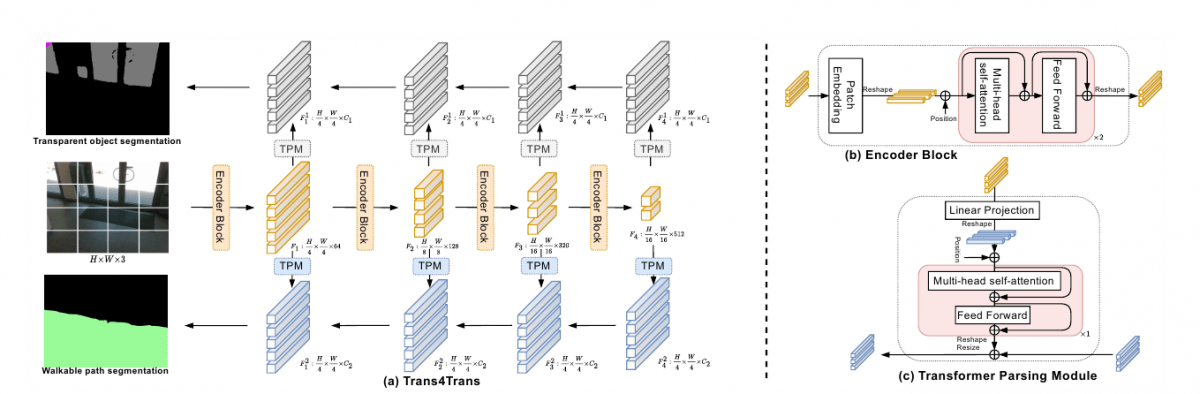 The architecture of Trans4Trans.