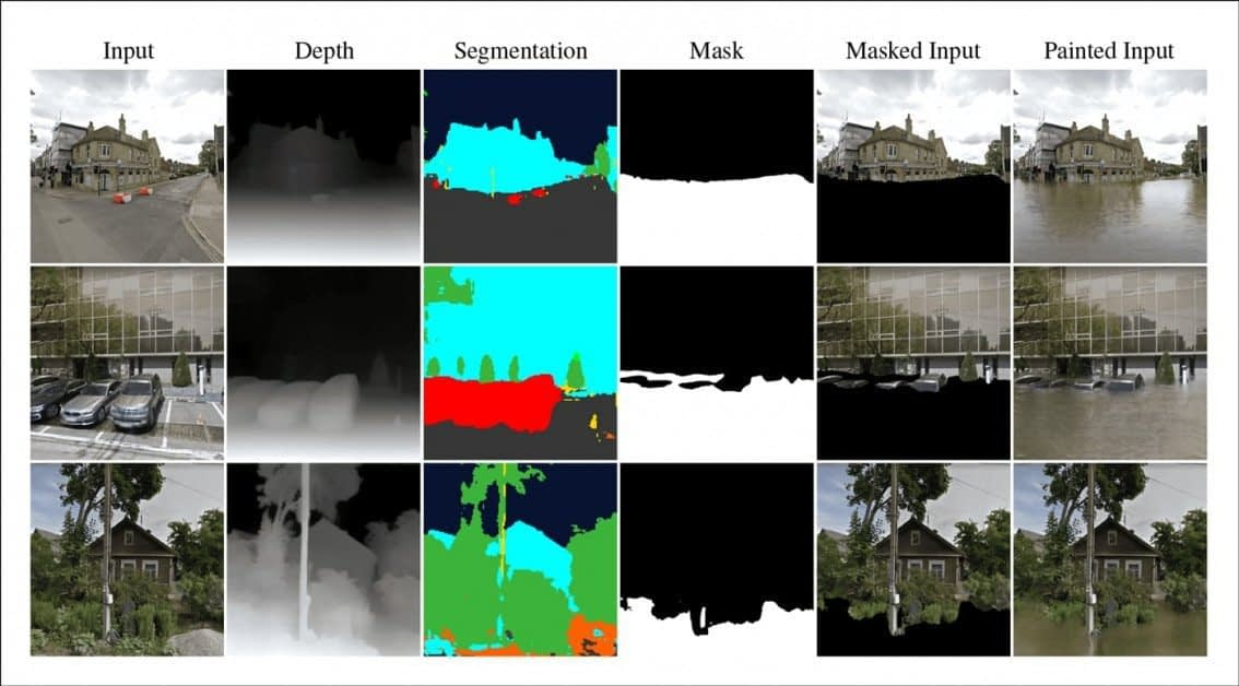 Together with semantic segmentation (third column), depth map information enables delineation of the geometry in a photo, providing a guideline for the margins of the 'flood water'. This can be inferred through machine learning processes, though such information is increasingly being included in consumer-level mobile device sensors. In the lowest row, we see that the ClimateGAN architecture has successfully rendered a 'flooded' version of the original photo even though the intermediate stages have failed to accurately capture the geometry of a complex scene.