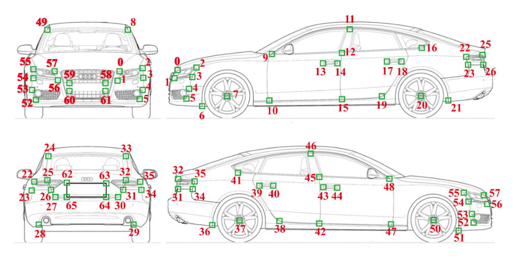 66 keypoints are definied for each CAD-augmented vehicle in the ApolloCar3D dataset. Source: https://arxiv.org/pdf/1811.12222.pdf