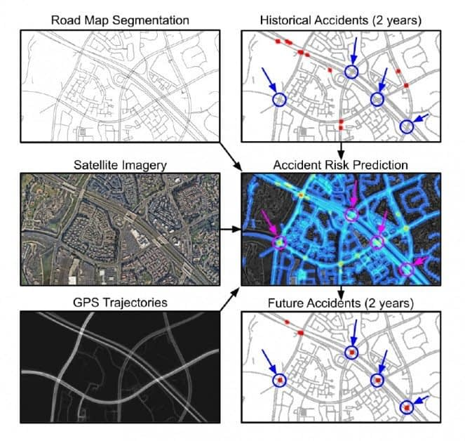 Middle right, predictive accident hot-spots emerge from collating three sources of data. Areas highlighted in circles are 'high risk' predictions that actually have no historical accident history. Source: https://openaccess.thecvf.com/content/ICCV2021/papers/He_Inferring_High-Resolution_Traffic_Accident_Risk_Maps_Based_on_Satellite_Imagery_ICCV_2021_paper.pdf
