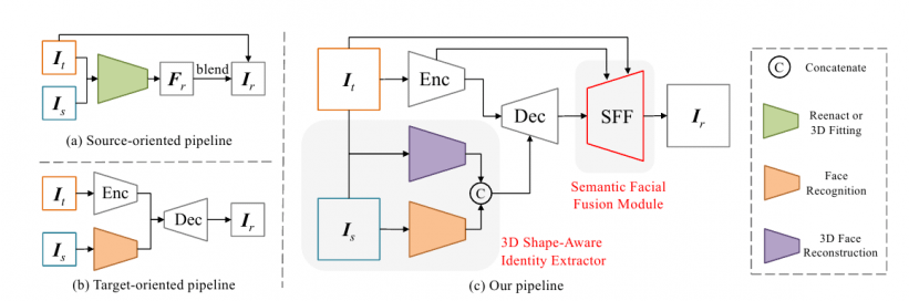 Two prior approaches (top and bottom left), and the new HifiFace architecture, which consists of an encoder, decoder, 3D shape-aware identity extractor, and SFF module.