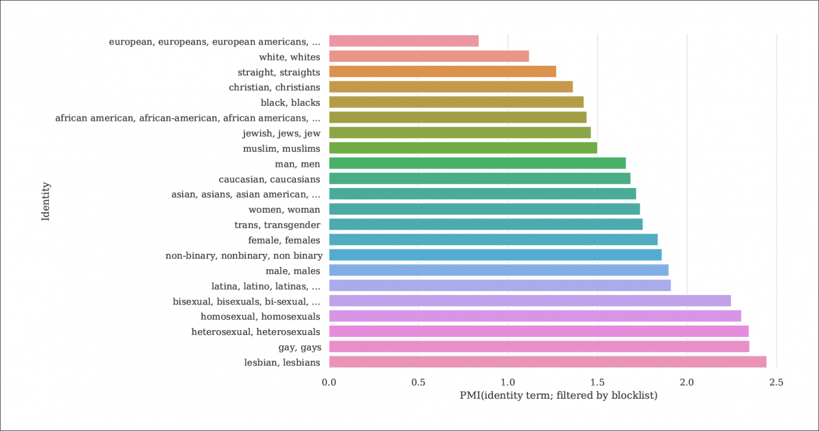 From the report, an index of the likelihood of identity mentions and documents being filtered out by blocklists that distil C4 from the larger Common Crawl database. The graph represents an index of Pointwise Mutual Information (PMI) for identities, with gay and lesbian having the highest chance of being filtered out. Source: https://homes.cs.washington.edu/~msap/pdfs/dodge2021documentingC4.pdf