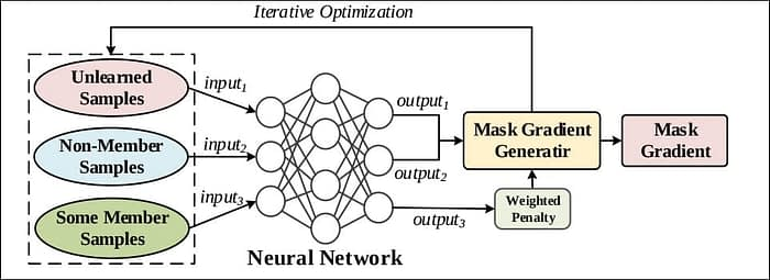 The architecture of the mask gradient generator. Source: https://arxiv.org/pdf/2003.10933.pdf