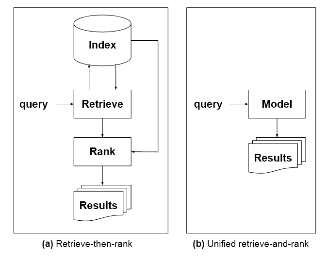 Under the proposed model of an 'expert', cross-domain oracle, the thousands of possible search result sources will be baked into a language model instead of being explicitly available as an exploratory resource for users to evaluate and navigate for themselves. Source: https://arxiv.org/pdf/2105.02274.pdf