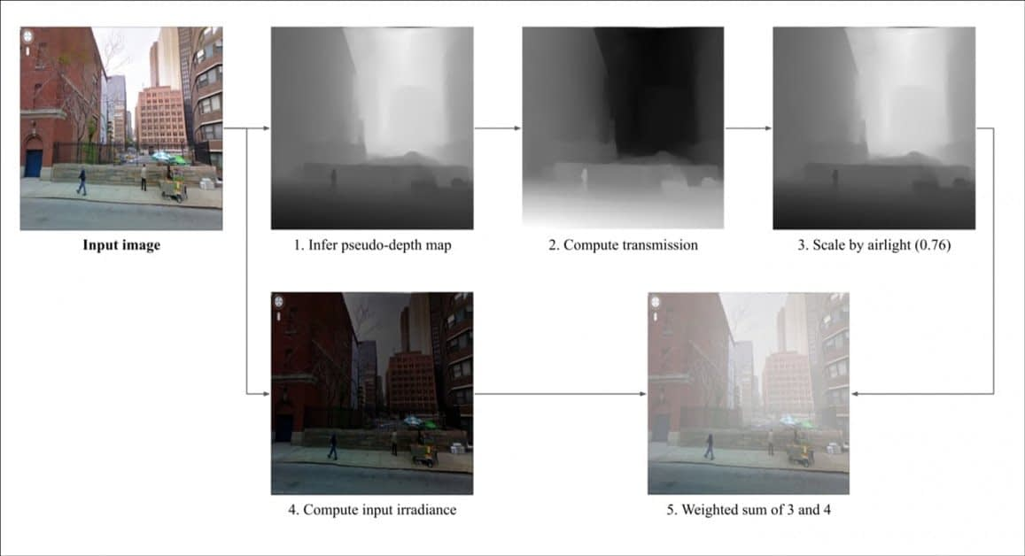 In another example, from the GitHub presence for the project, smog is added to a city picture in a way that will be familiar to most VFX practitioners – the depth map is used as a kind of receding 'white-out mask', so that the density of smog/fog increases across the distance covered in the photo. Source: https://github.com/cc-ai/climategan