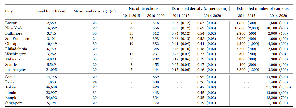 In descending order of camera density, Boston tops out the list of US cities examined in the research, with a recent or current density of 0.63 and a total number of cameras at 1,600. Despite this, New York City has far more cameras (10,100) dispersed over a greater area. Source: https://arxiv.org/pdf/2105.01764.pdf