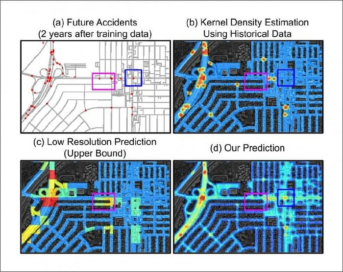 Kernel Density Estimation (KDE) has been used to highlight historical traffic accident hot-spots, failing to predict future accident locations. In the upper left image we see where KDE has predicted accidents in the blue box region, versus where the accidents generally localized (adjacent). Bottom right, a comparison of KDE prediction failure to the accurate prediction (blue box) of the MIT system.