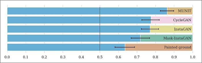 In user tests, ClimateGAN was found to achieve a higher degree of realism than five competing IIT architectures. Blue represents the degree to which users preferred ClimateGAN to the studied alternative method.